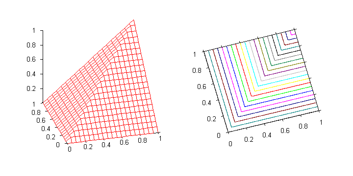 Graph of the minimum t-norm (3D and contours)