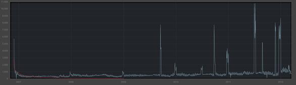 Garrys-Mod-sales-graph.png