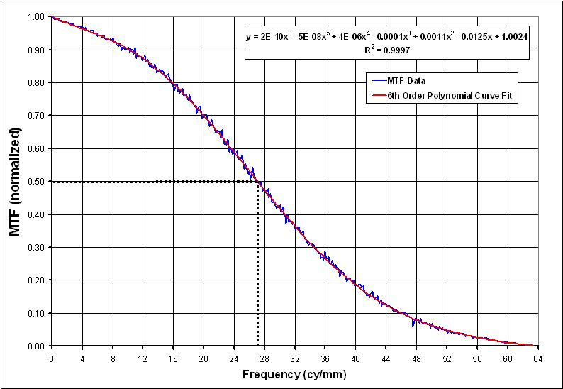 Conversion Charts Metric: Optical transfer function - Wikipedia,Chart
