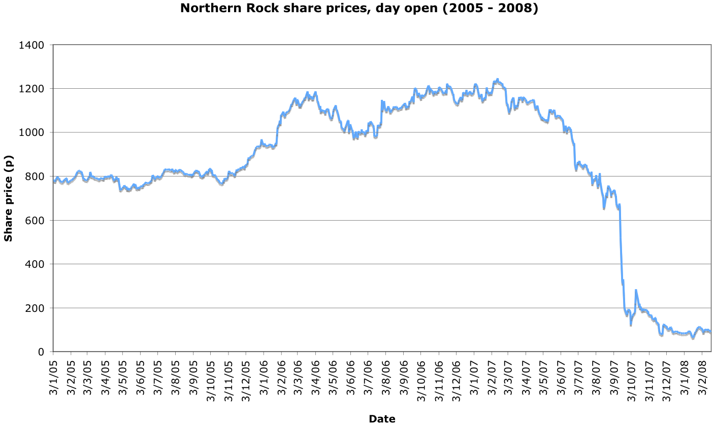 File Northern Rock Share Price 2005 2008 Png