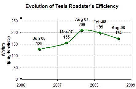 File Graph Evolution Of Tesla Roadster Efficiency Png