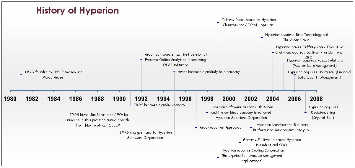 Desjardins history timeline number excel