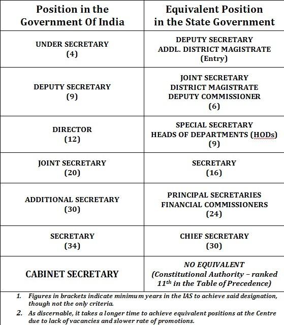 Civil Service Employees Car Insurance