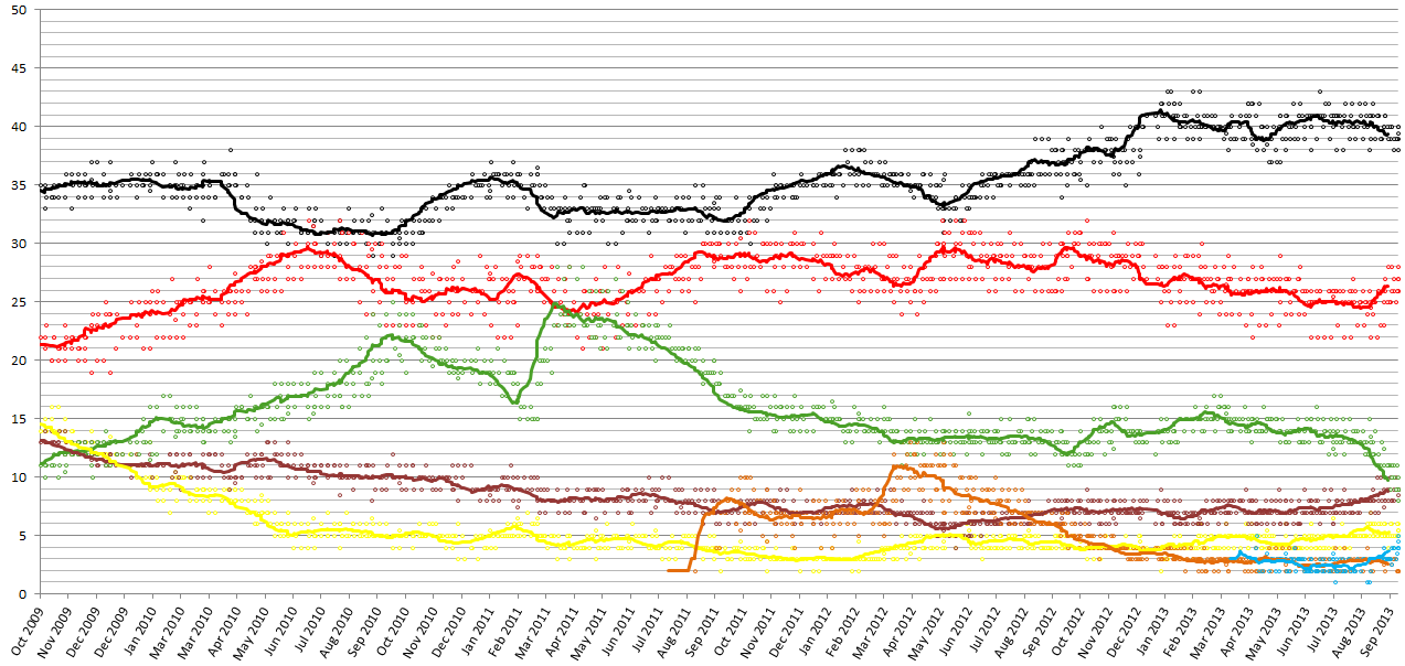 Election_opinion_polls_german_2009-2013.png