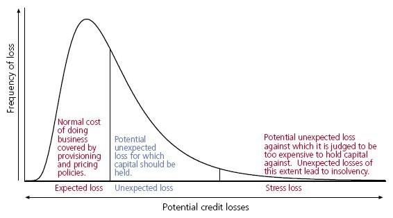 credit loss: