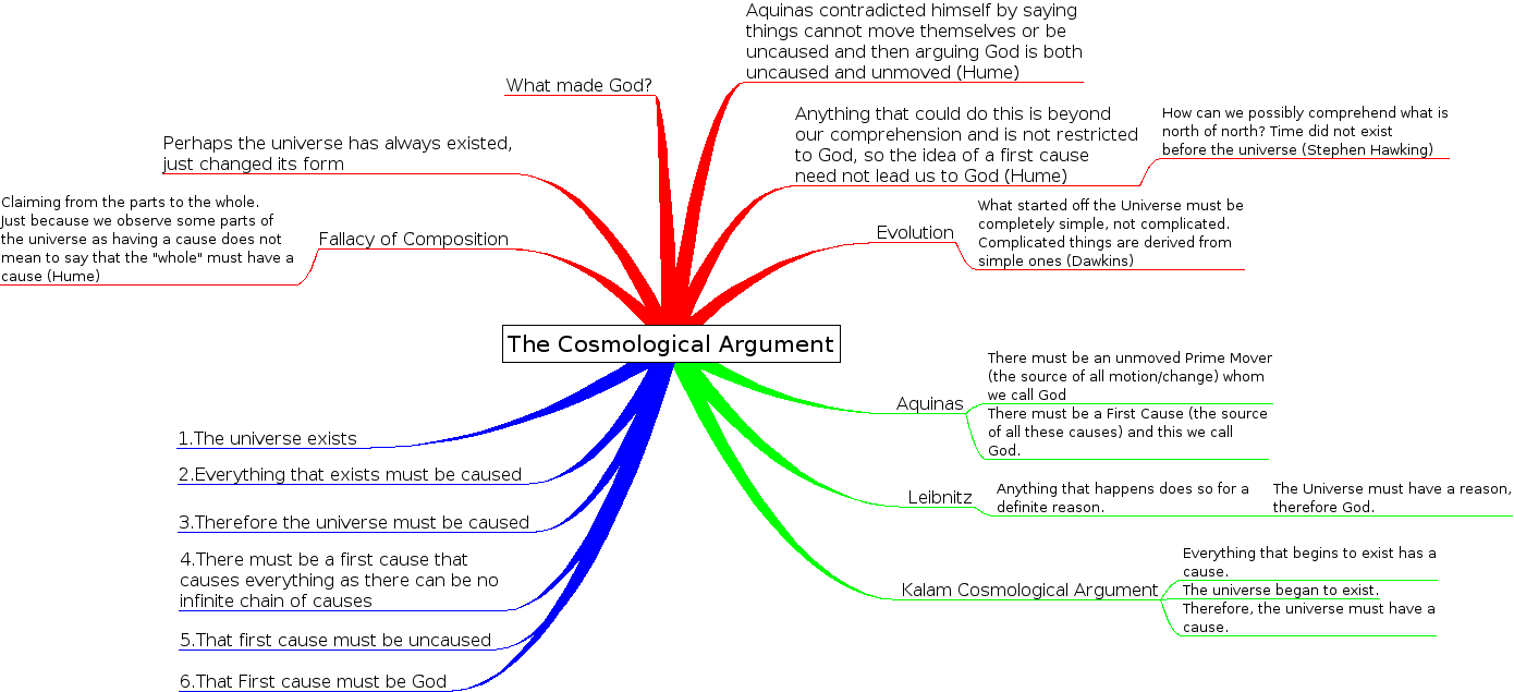 cosmological arguement Atheistic cosmological argument [ român / romanian] in recent years, quentin smith has tried to turn the tables on theists by arguing that big bang cosmology, if true, is evidence for atheism.