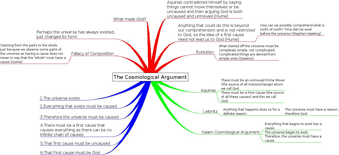 Cosmological Argument God