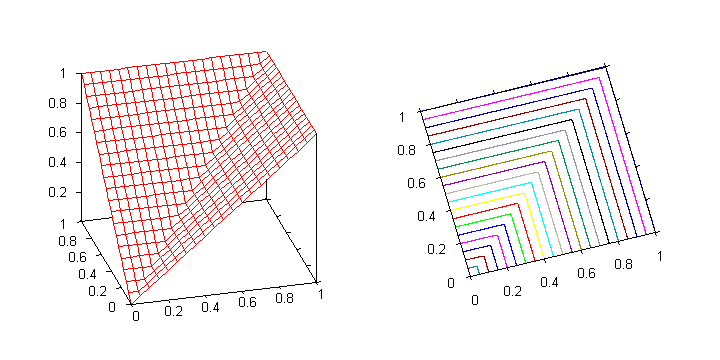 Graph of the maximum t-conorm (3D and contours)