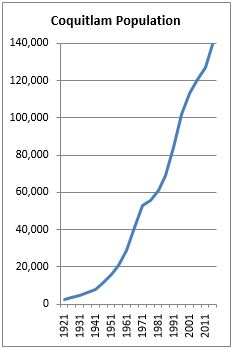 Population Growth (source: BC Stats)[32]