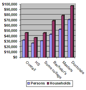 median personal and household income according to different education