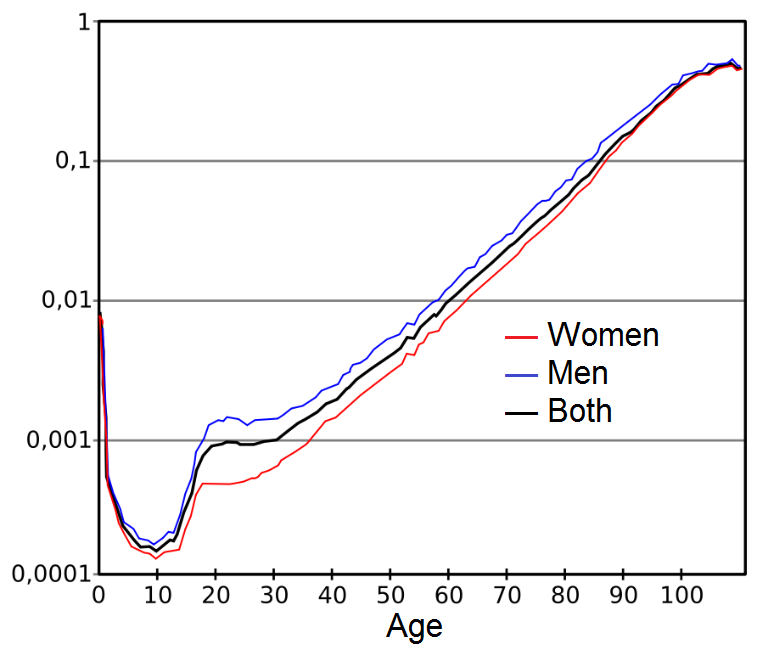 [Image: Mortality_by_age.png]