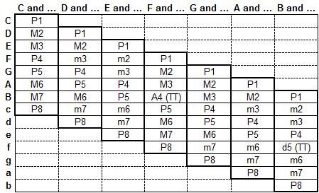 File:Diatonic intervals.png