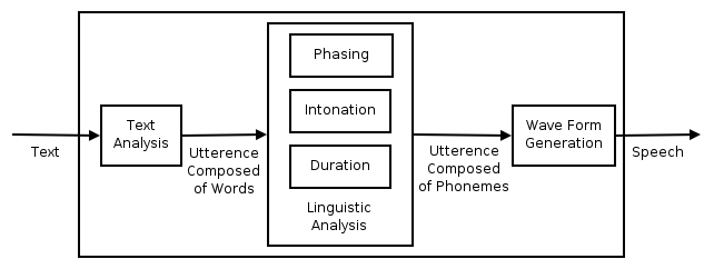 Overview of a typical TTS system