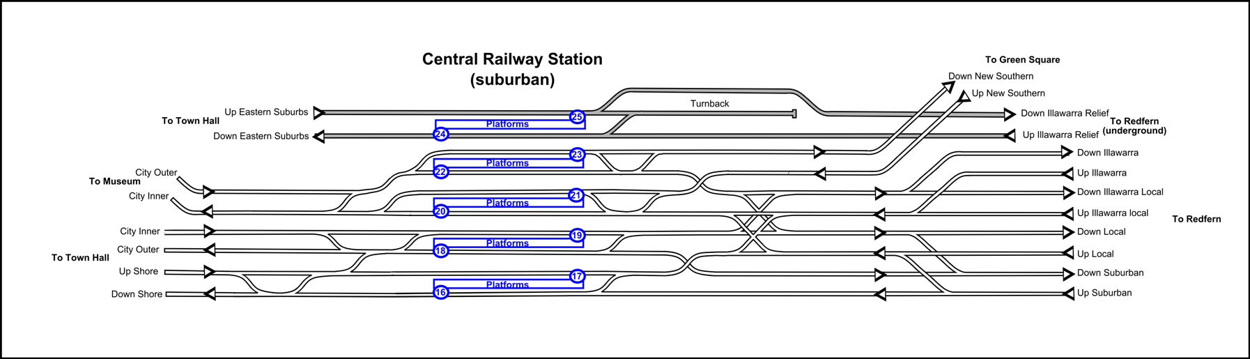 More Railway Track Dimensions