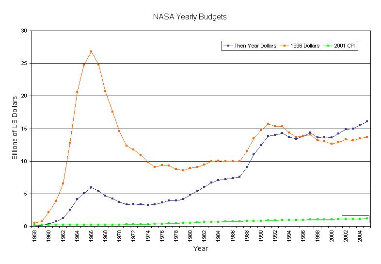File:NASA budget linegraph BH.PNG - Wikipedia
