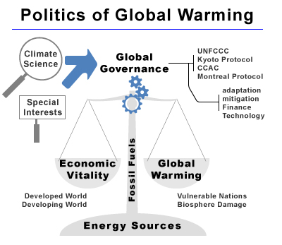 global warming politics essay Dana nuccitelli: the scientific evidence on human-caused global warming is clear opposition stems from politics, not science.