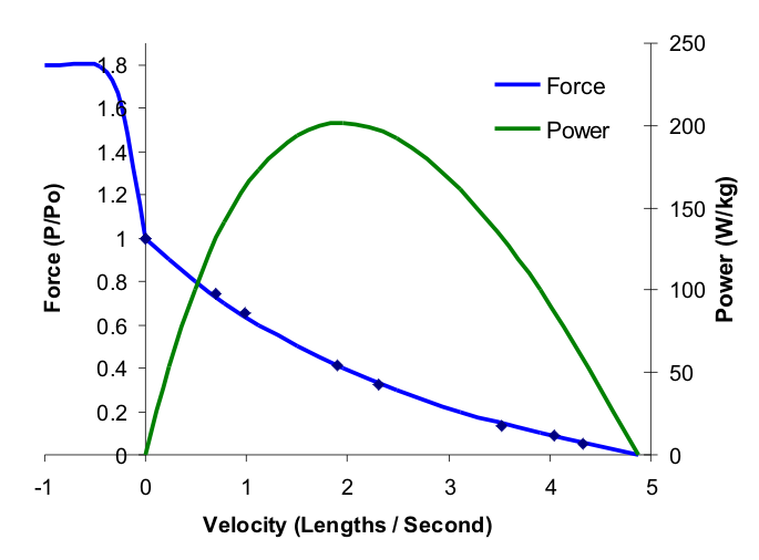 power given force and velocity relationship