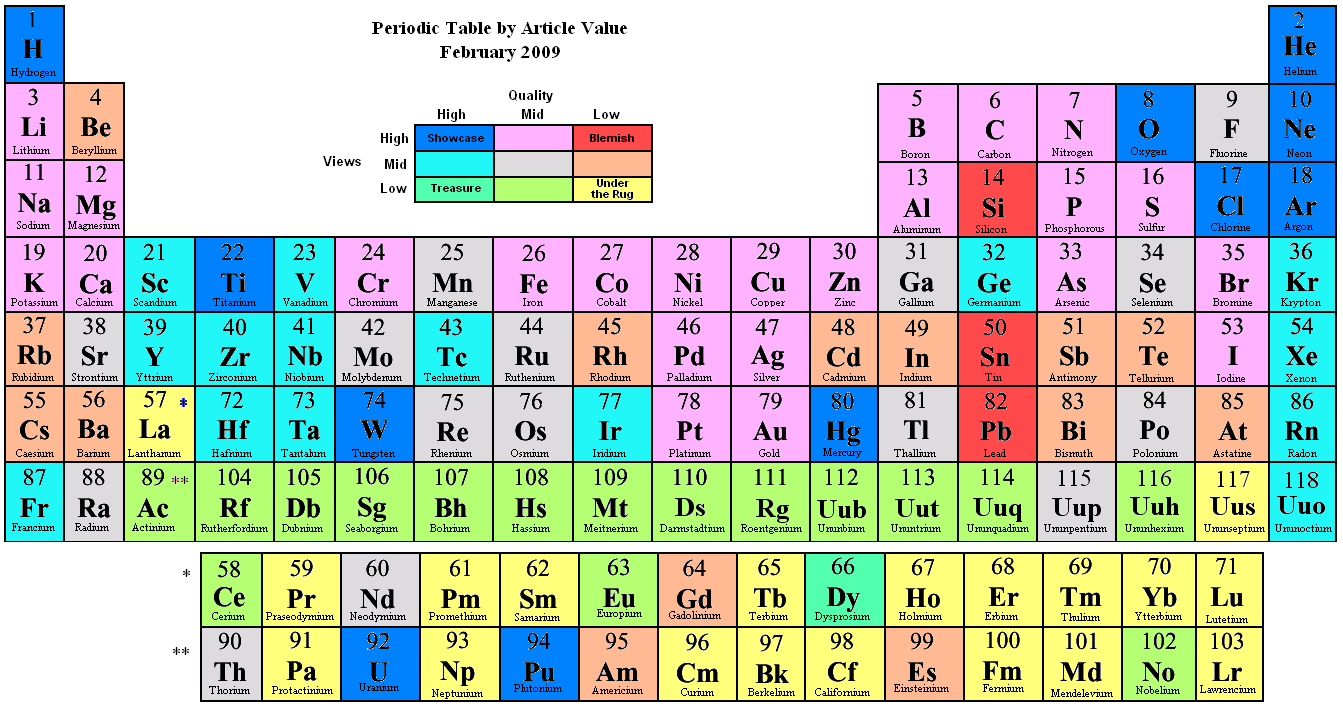 File periodic table by article value png wikipedia for Periodic table no 52
