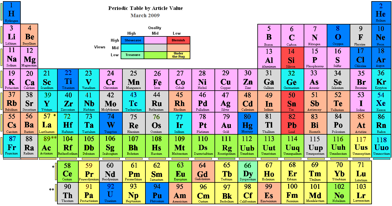 How well do you know the periodic table playbuzz urtaz Choice Image