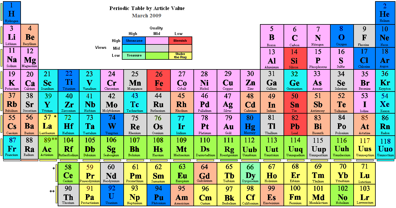 The gallery for iodine on the periodic table for Table wikipedia