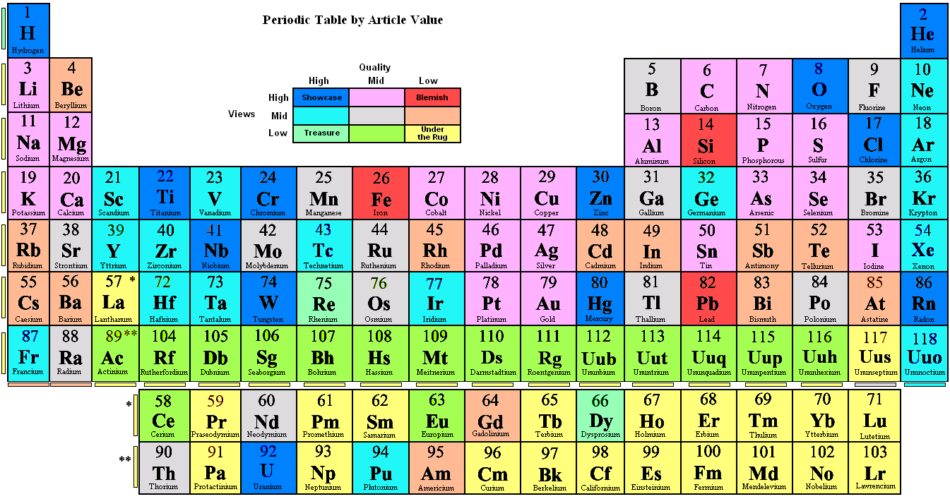 File periodic table by article value png wikipedia for 102 periodic table
