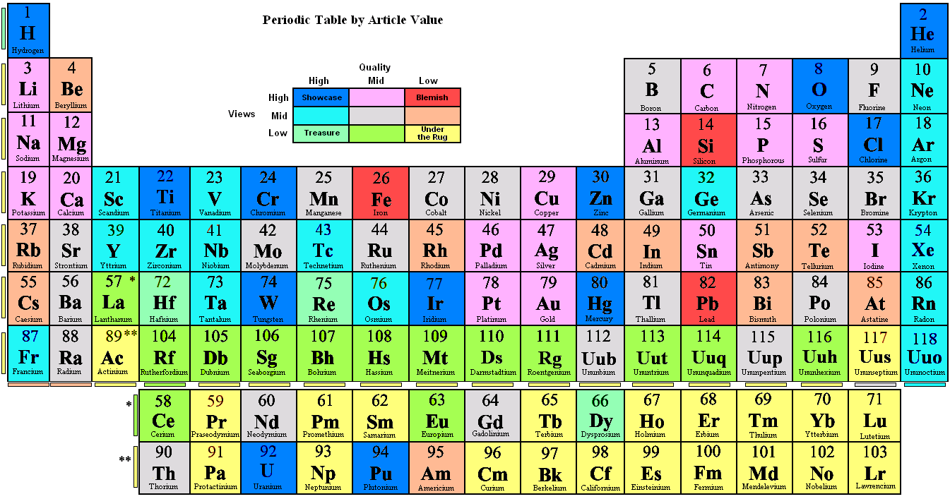article on the periodic table of elements