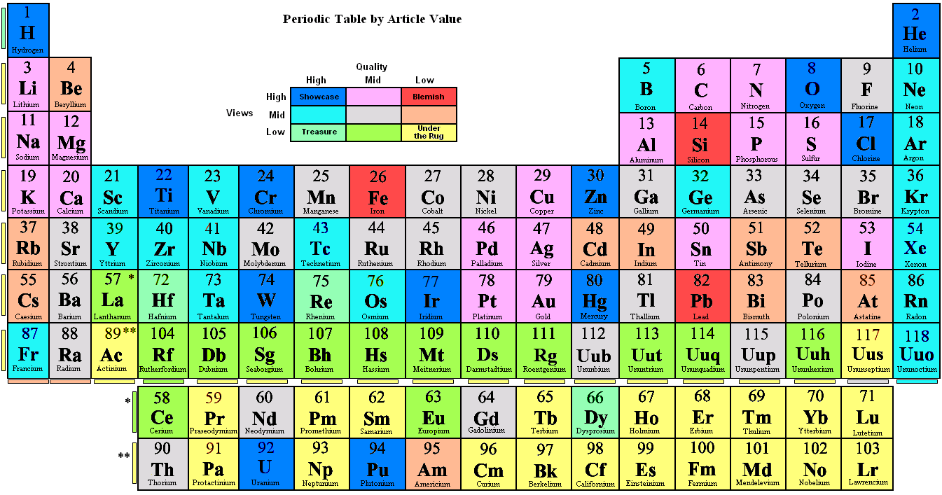 Periodic table with trends periodic table trends gamestrikefo Images