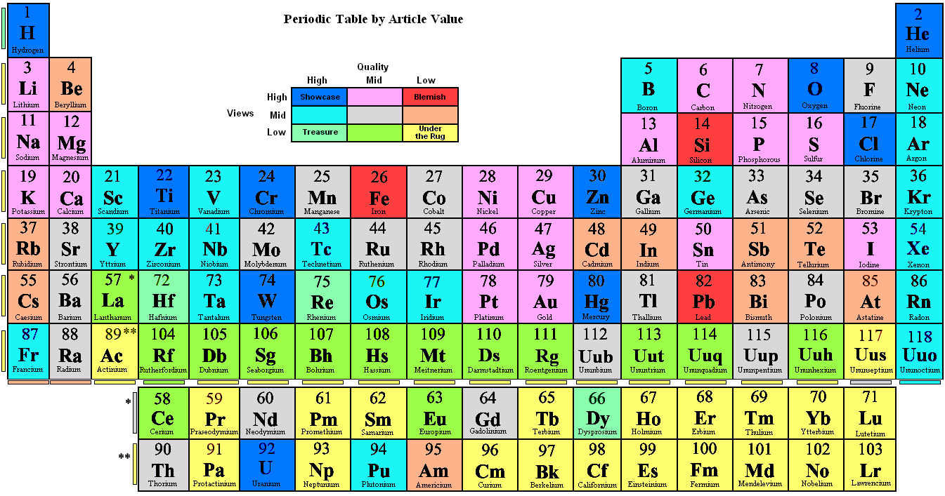 Periodic table wiki 28 images periodic table of elements file periodic table by article value png gamestrikefo Choice Image