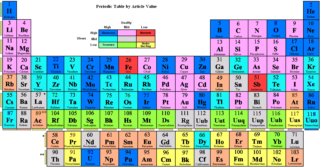 Periodic table by article value periodic diagrams science for Table wikipedia