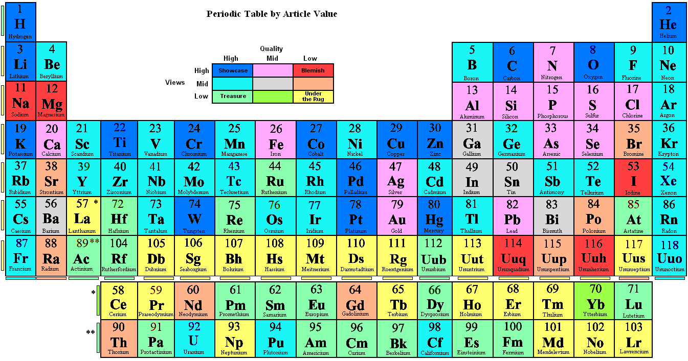 fileperiodic table by article valuepng wikipedia the free - Periodic Table Rap