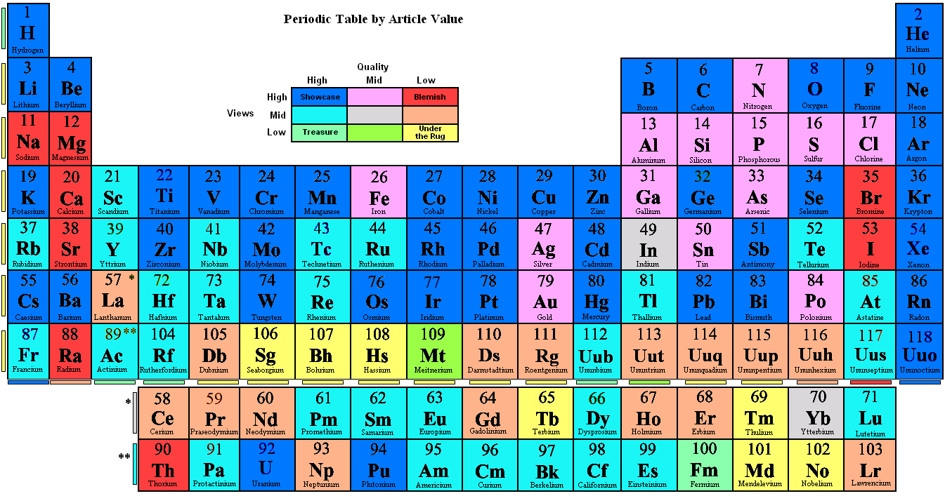 File periodic table by article value png wikipedia for Table wikipedia