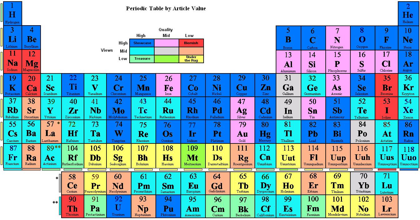 33 element periodic table choice image periodic table images fileperiodic table by article valueg wikipedia 0633 16 september 2012 gamestrikefo choice image gamestrikefo Images