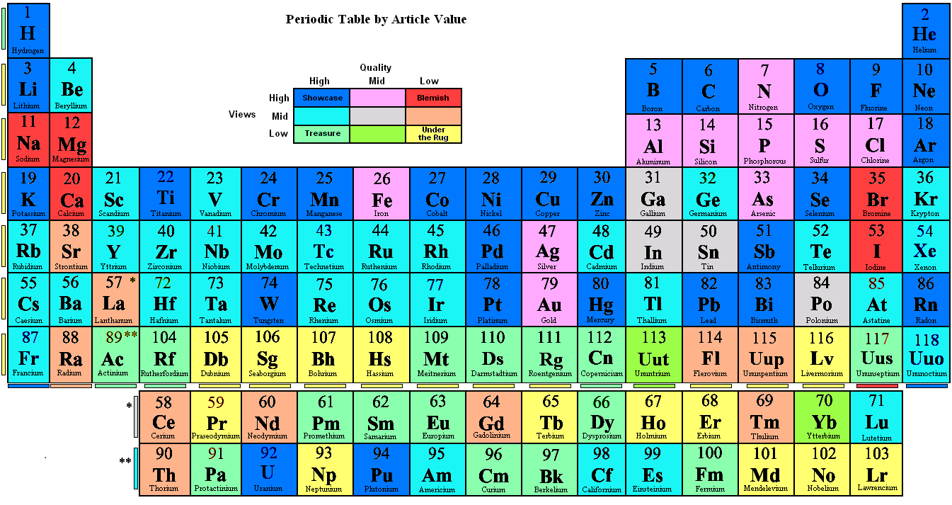 Fileperiodic table by article valueg wikipedia 1631 3 november 2012 gamestrikefo Images