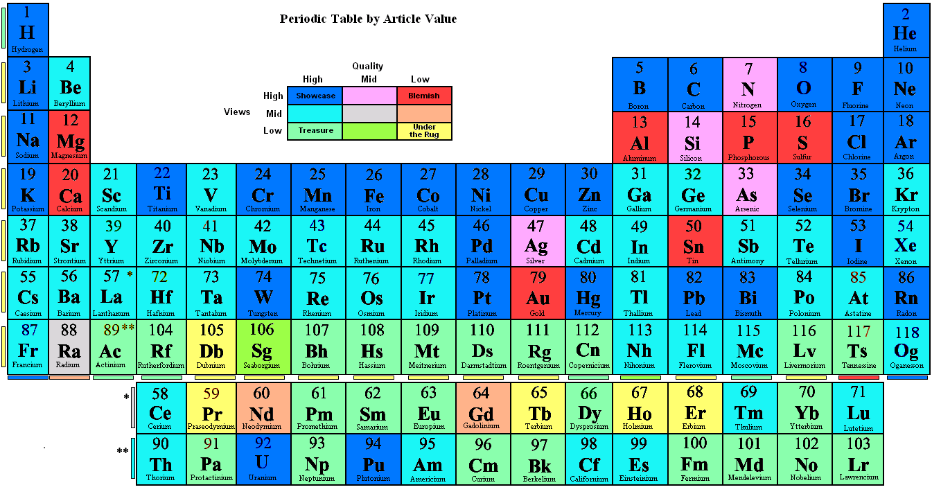 Fileperiodic table by article valueg wikipedia 0433 25 december 2016 gamestrikefo Choice Image