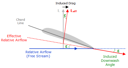 lift and drag on an airfoil Generally, a lot of investigators studied lift and drag performances of naca airfoil bhat et al, studied oscillating of naca.