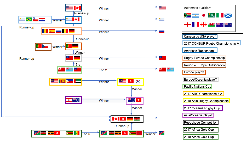 File Rugby World Cup 2019 Qualification Illustrated Clear Png Wikipedia