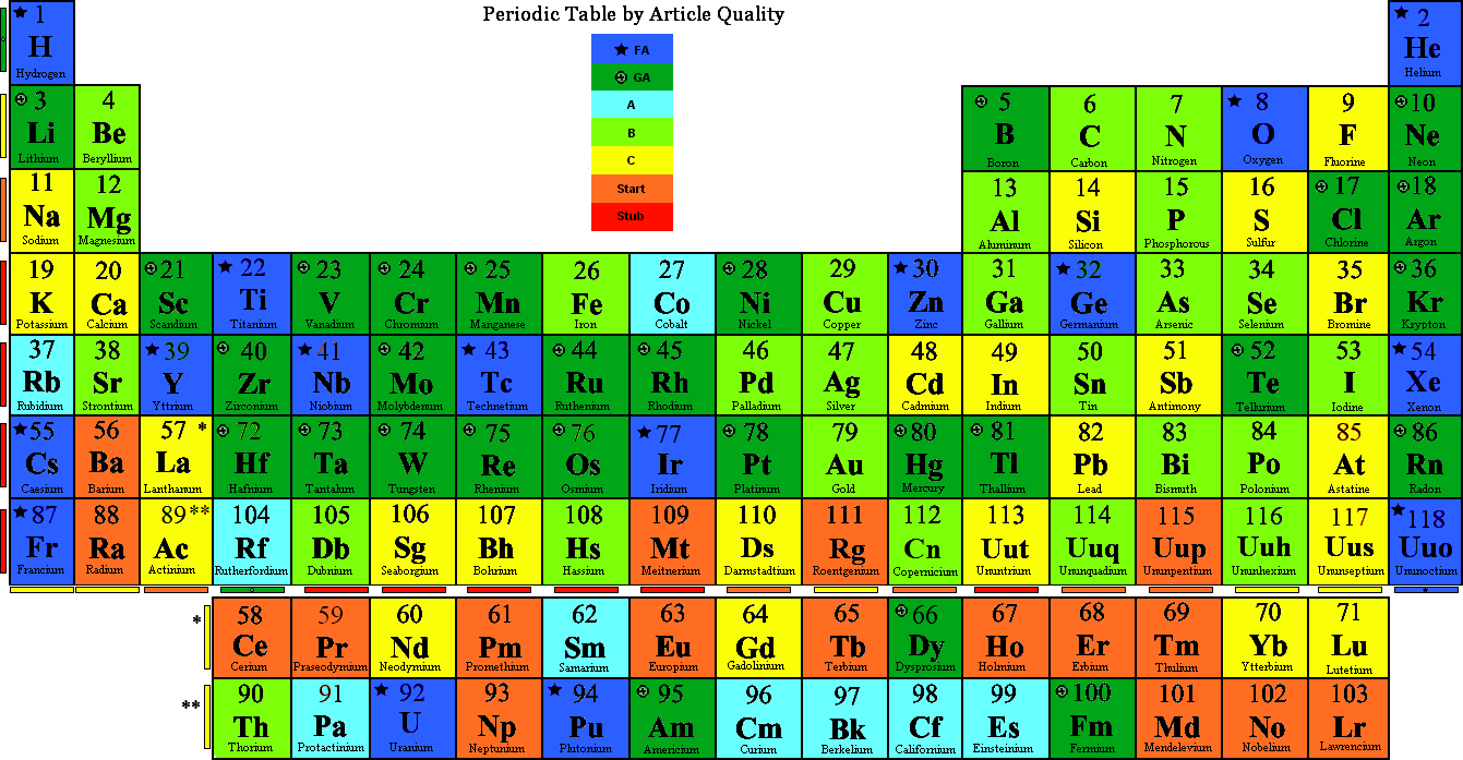 Image gallery element 118 name for 118 elements of the periodic table