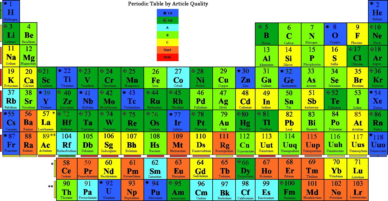 Periodic table rd mass mass periodic table rd the elementsarchive wikipedia free wikipedia talkwikiproject urtaz Choice Image