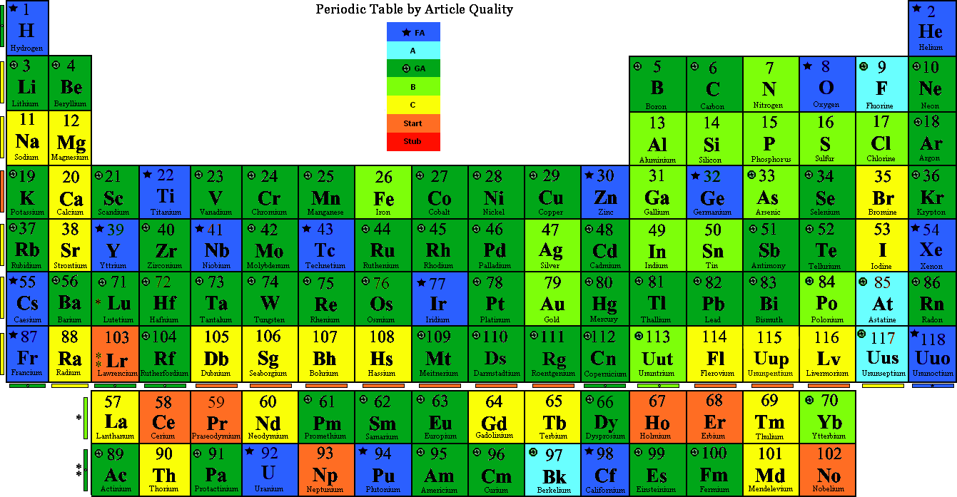 News and entertainment periodic table jan 09 2013 171336 6 periodic table by quality httpuploadmediawikipediaenarchive33f20121116053754periodictablebyquality gamestrikefo Gallery