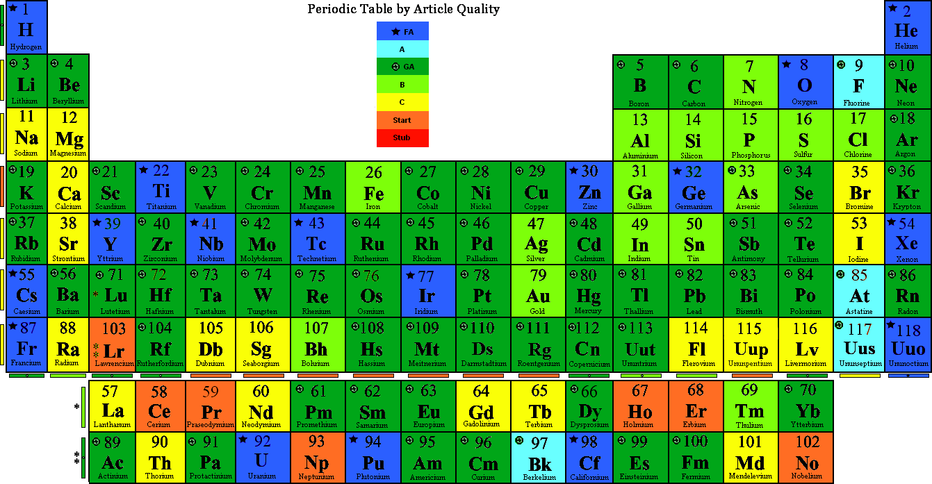 Wikipedia featured topic removal candidates period 1 for 105 periodic table
