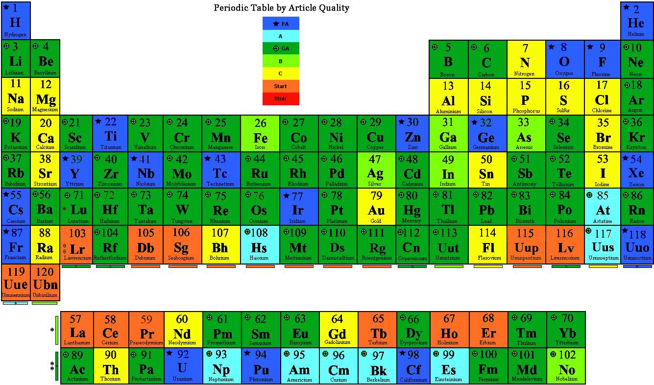 File periodic table by quality png wikipedia the free for 119 elements in periodic table