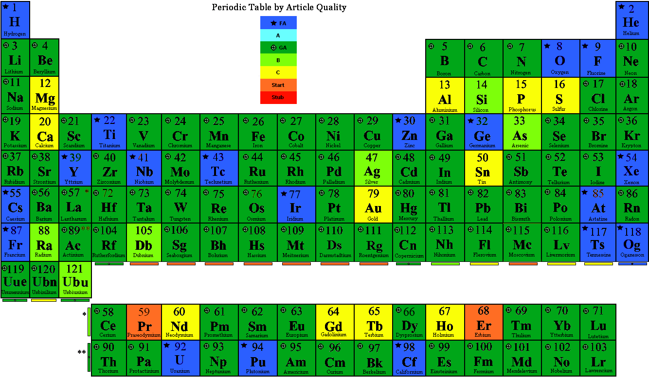 File periodic table by quality png wikipedia for 119 elements in periodic table