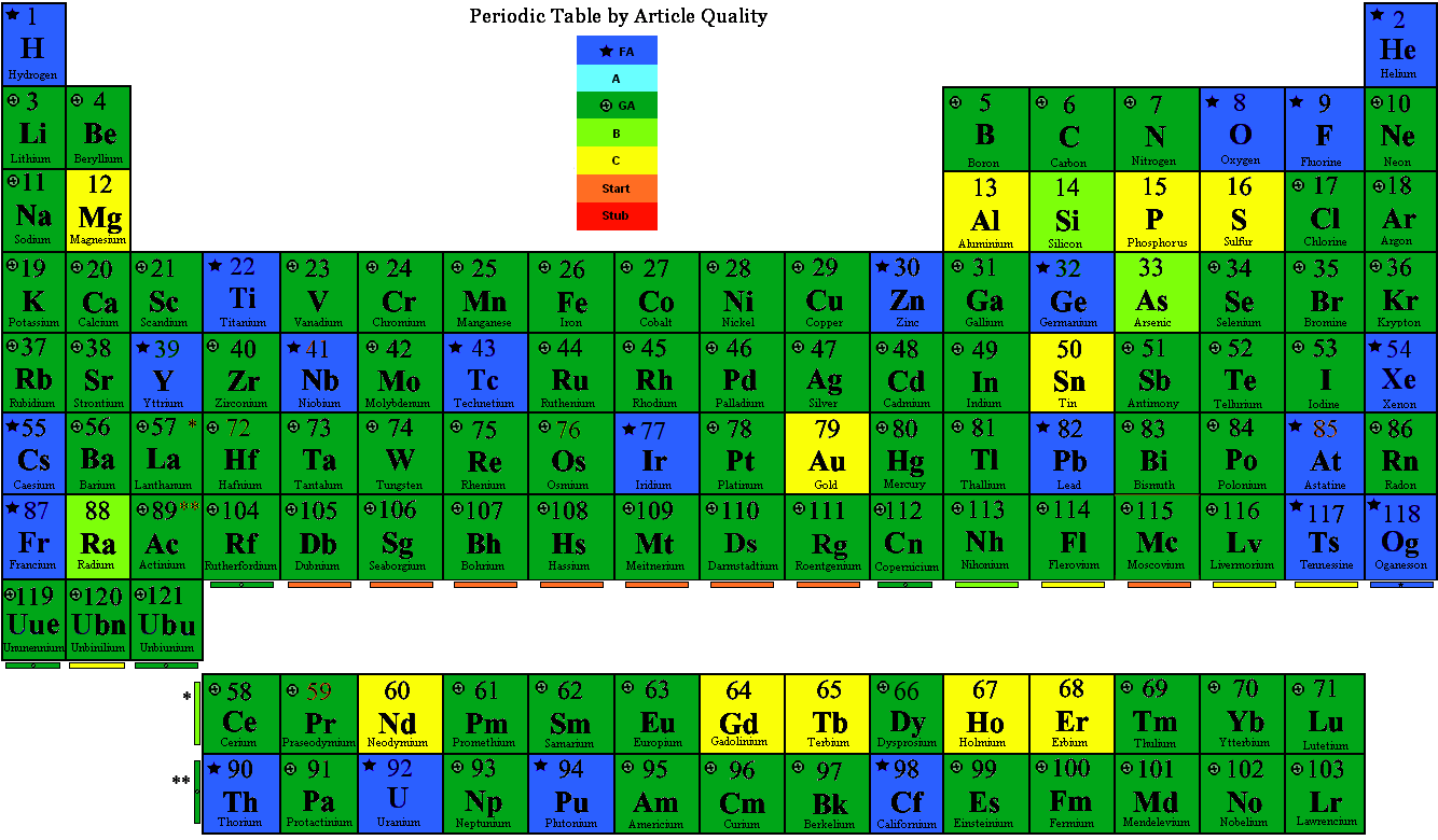 Fileperiodic Table By Qualityg Wikipedia