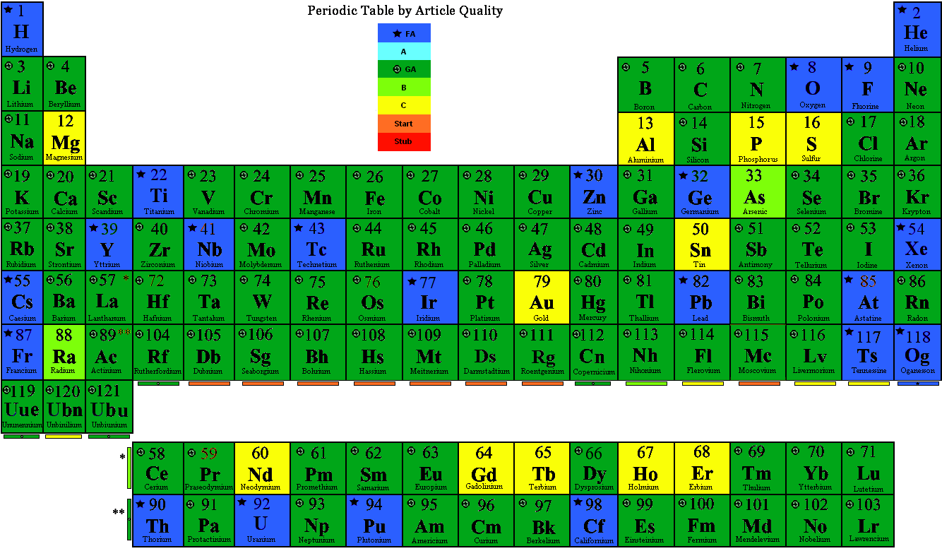 Fileperiodic table by qualityg wikipedia 0642 18 march 2018 urtaz Image collections