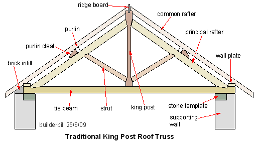 File:King-post-truss.png - Wikipedia