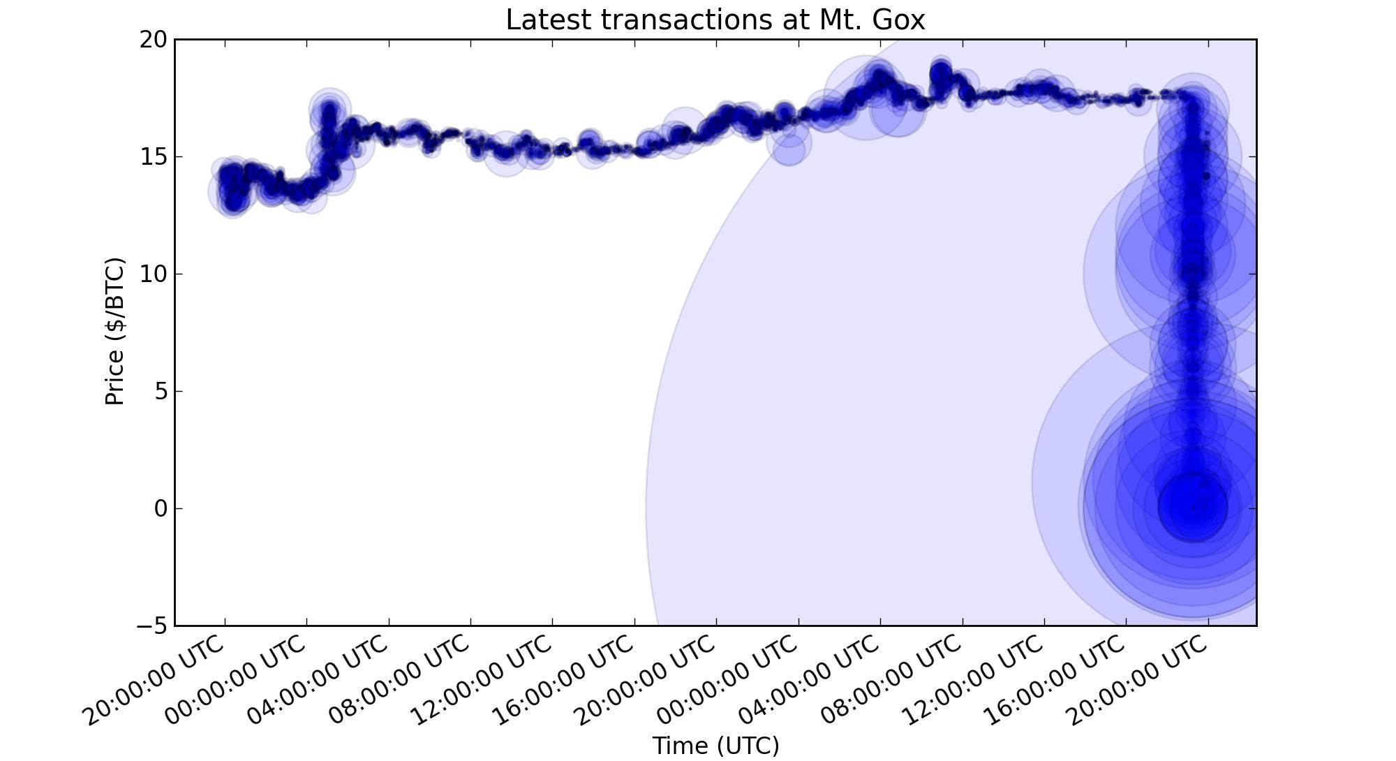 Mt  Gox - Wikipedia