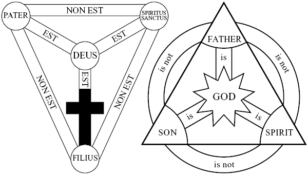 Trinity Circle Diagram