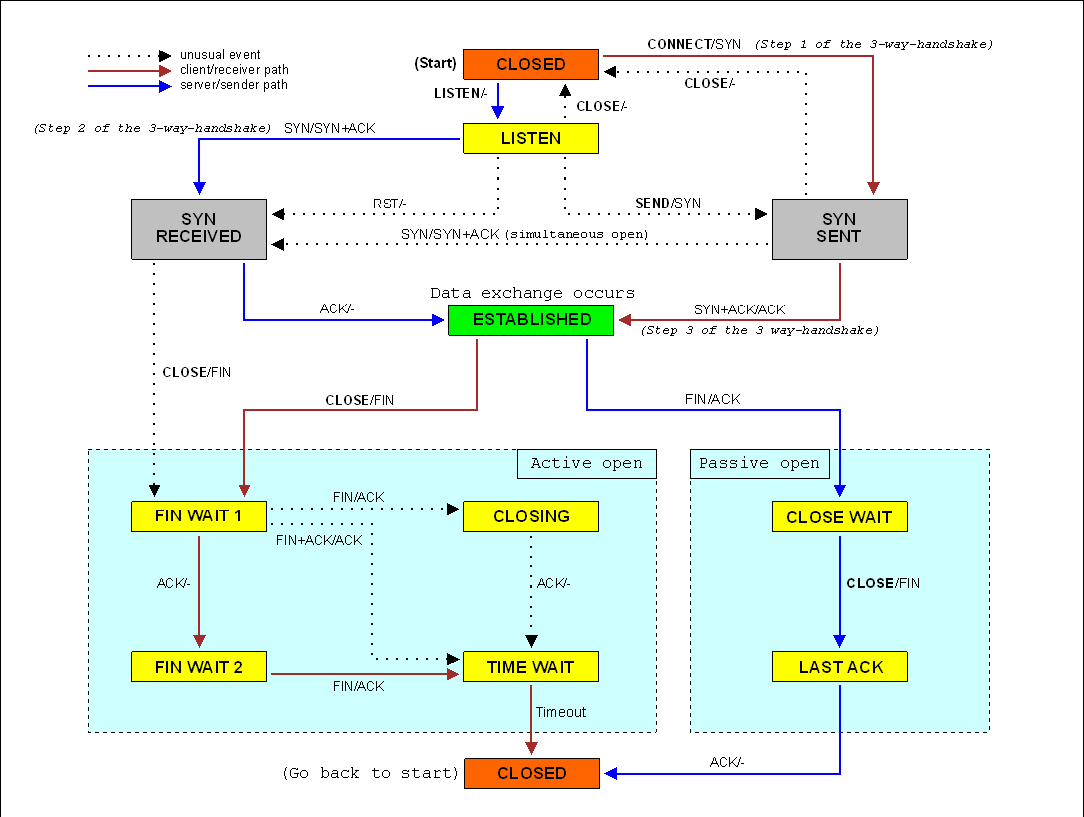file tcp state diagram png