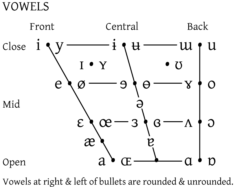 system of oe vowels and their Vowel harmony is a type of long-distance assimilatory phonological process involving vowels that occurs in some languages a vowel or vowels in a word must be members of the same subclass (thus in harmony.