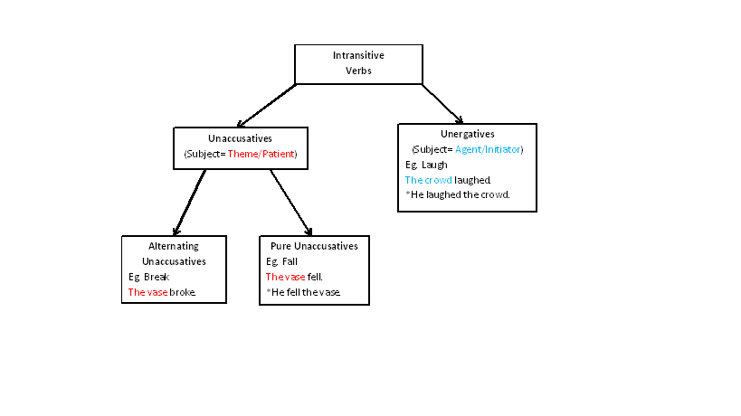 259cfc1740b3 File Intransitive Verb Flow Chart.png - Wikipedia